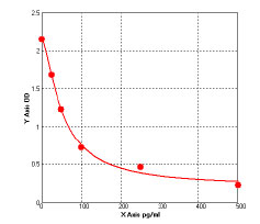 Typical Standard Curve/Testing Data alpha-SYNo.