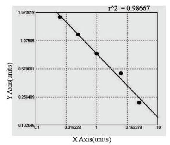 Typical Testing Data/Standard Curve (for reference only) gamma IFN-Ab.