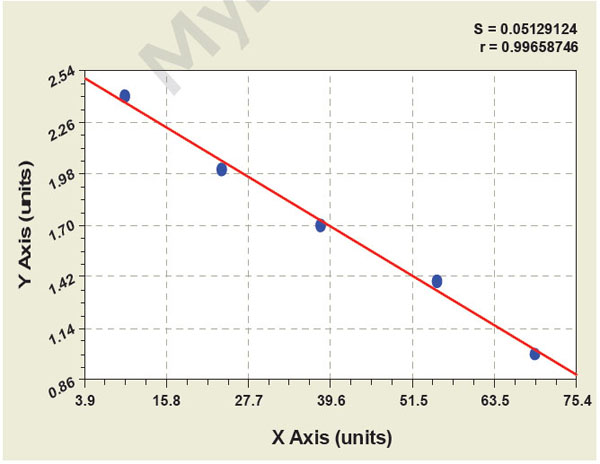 Typical Testing Data/Standard Curve (for reference only) GMI.