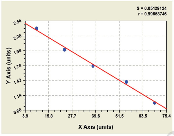 Typical Testing Data/Standard Curve (for reference only) LPL.