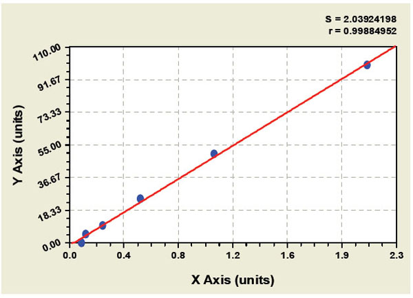 Typical Testing Data/Standard Curve (for reference only) PGDS.
