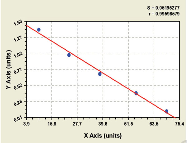 Typical Testing Data/Standard Curve (for reference only) DAO.