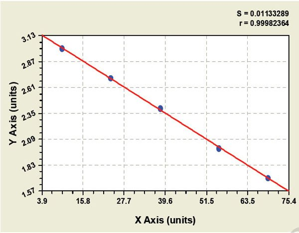 Typical Testing Data/Standard Curve (for reference only) AREG.