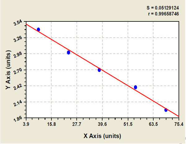 Typical Testing Data/Standard Curve (for reference only) NE.