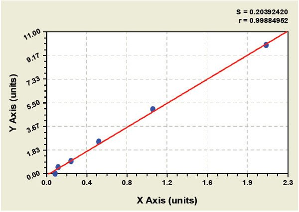 Typical Testing Data/Standard Curve (for reference only) alpha2-AP.