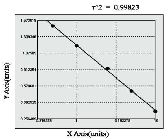 ADAM elisa kit Typical Testing Data/Standard Curve (for reference only) image