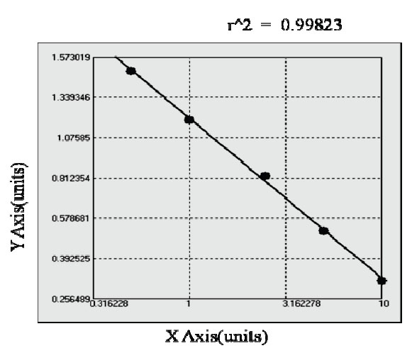 Typical Testing Data/Standard Curve (for reference only) PKR1.