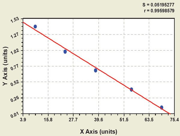 Typical Testing Data/Standard Curve (for reference only) ODC.