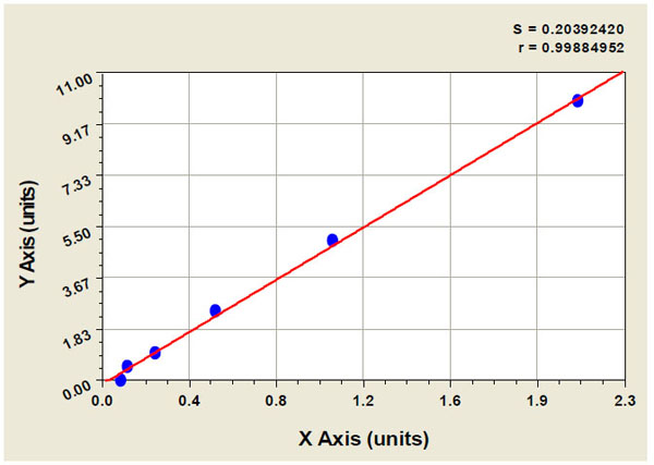 Typical Testing Data/Standard Curve (for reference only) CK 17.