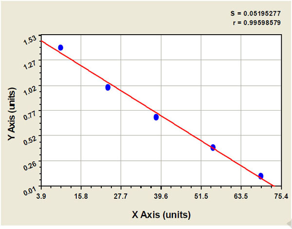 Typical Testing Data/Standard Curve (for reference only) SOX18.