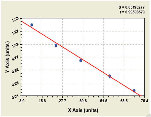 Typical Testing Data/Standard Curve (for reference only) CD40L.