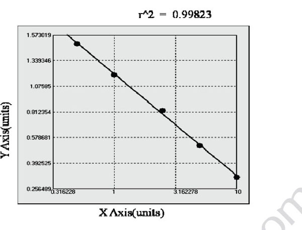 Typical Testing Data/Standard Curve (for reference only) AR.