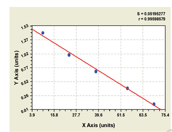 Typical Testing Data/Standard Curve (for reference only) u-PAR.