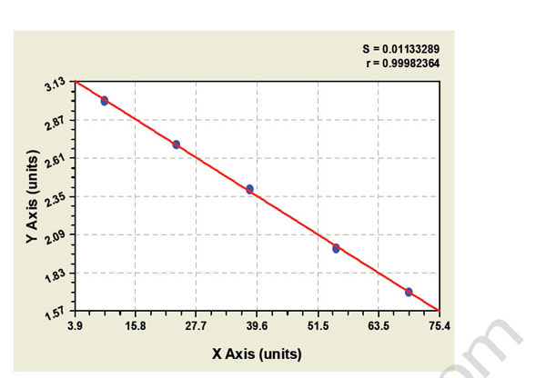 Typical Testing Data/Standard Curve (for reference only) PRSS12.