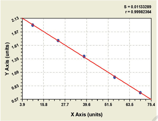 Typical Testing Data/Standard Curve (for reference only) POMC.