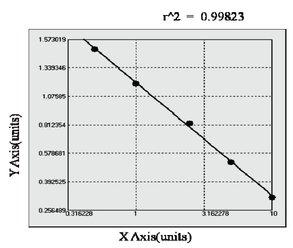 Typical Testing Data/Standard Curve (for reference only) RGS4.