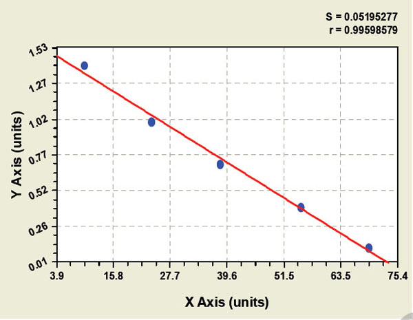 Typical Testing Data/Standard Curve (for reference only) ATXN1.