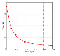 Typical Testing Data/Standard Curve (for reference only) GC.