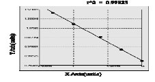 Typical Testing Data/Standard Curve (for reference only) RBP4.