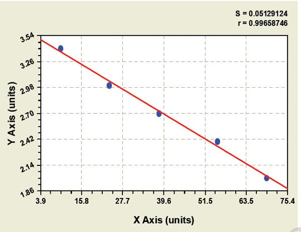 Typical Testing Data/Standard Curve (for reference only) UPA.
