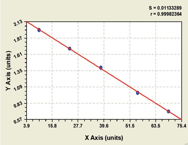 Typical Testing Data/Standard Curve (for reference only) PON.
