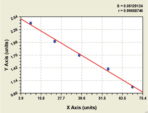 Typical Testing Data/Standard Curve (for reference only) AFU.
