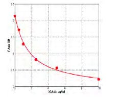 Typical Testing Data/Standard Curve (for reference only) PCT.