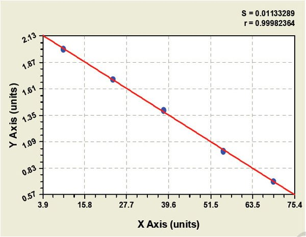 Typical Testing Data/Standard Curve (for reference only) HSP-20.