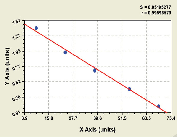 Typical Testing Data/Standard Curve (for reference only) MT.