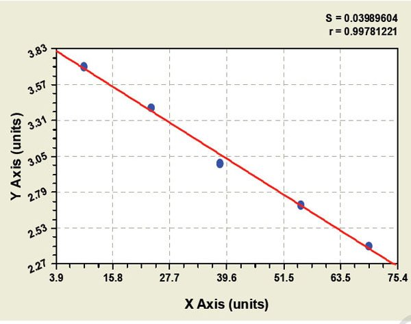 Typical Testing Data/Standard Curve (for reference only) EFNA1.