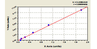 Typical Standard Curve/Testing Data ANG1.
