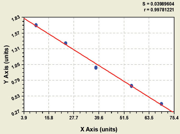 Typical Testing Data/Standard Curve (for reference only) E-selectin.