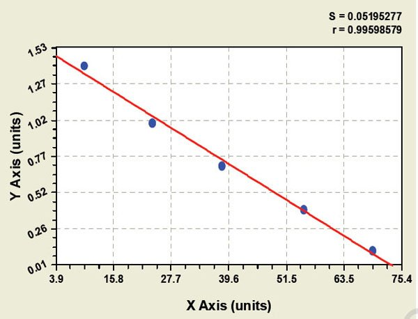 Typical Testing Data/Standard Curve (for reference only) Flt3L.
