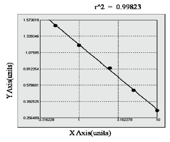 Typical Testing Data/Standard Curve (for reference only) IGFBP5.