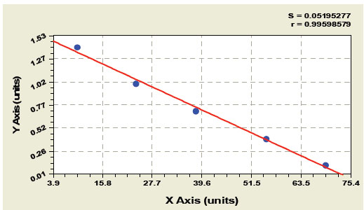Typical Testing Data/Standard Curve (for reference only) HMW ADNP.