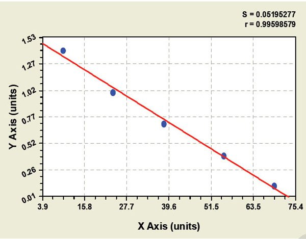 Typical Testing Data/Standard Curve (for reference only) Soluble tumor necrosis factor-related apoptosis inducing ligand.