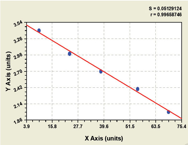 Typical Testing Data/Standard Curve (for reference only) VB12.