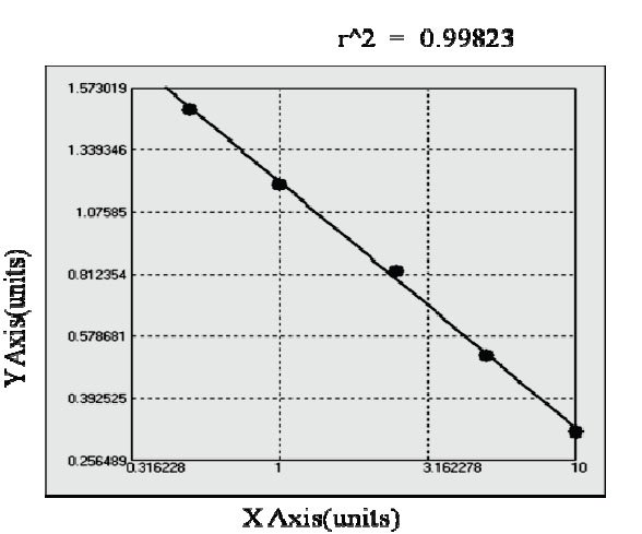 Typical Testing Data/Standard Curve (for reference only) AZU/HBP.