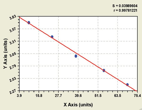 Typical Testing Data/Standard Curve (for reference only) NA.