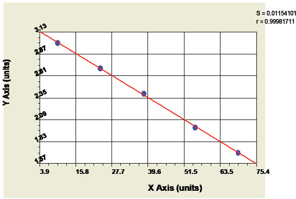 Typical Testing Data/Standard Curve (for reference only) FLNB.