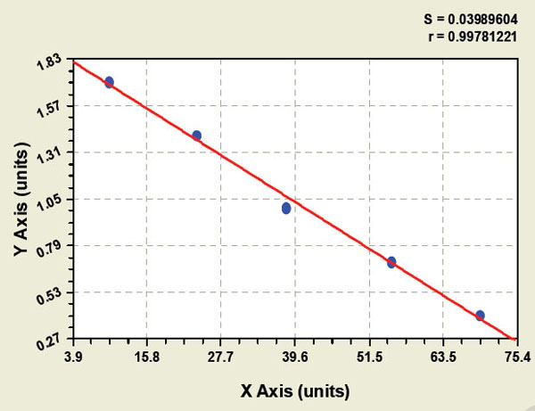 Typical Testing Data/Standard Curve (for reference only) PKB.