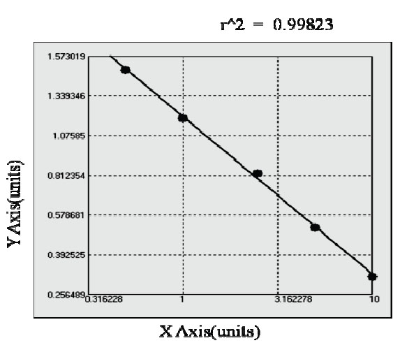 Typical Testing Data/Standard Curve (for reference only) RANKL.