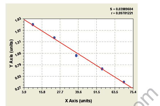 Typical Testing Data/Standard Curve (for reference only) BDF.