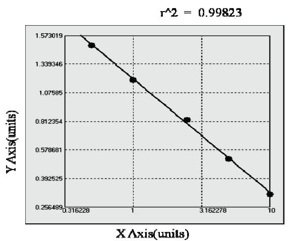 Typical Testing Data/Standard Curve (for reference only) TC.