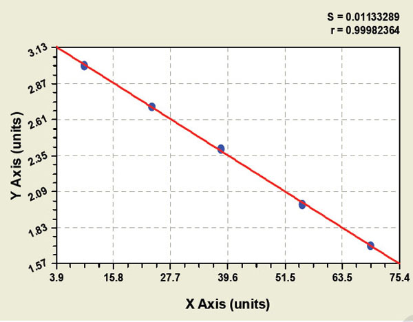 Typical Testing Data/Standard Curve (for reference only) LTB.