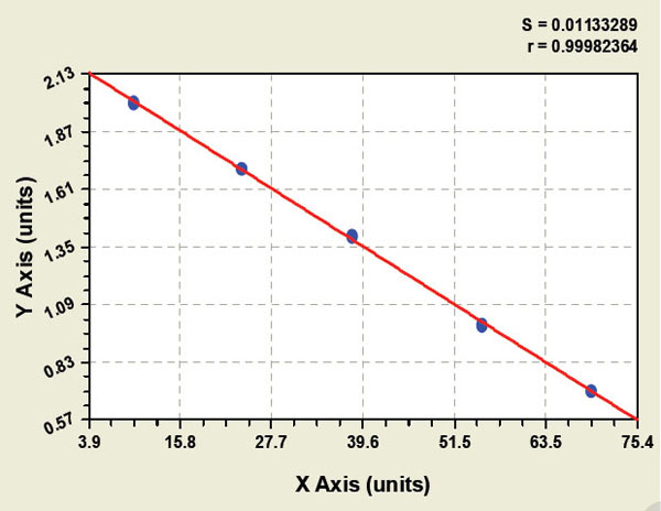 Typical Testing Data/Standard Curve (for reference only) PKCe.