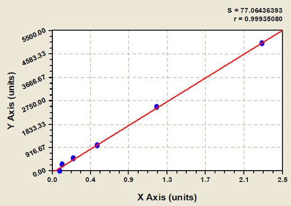 Typical Testing Data/Standard Curve (for reference only) FABP3.