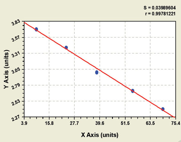 Typical Testing Data/Standard Curve (for reference only) GDNF.