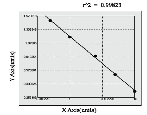 Typical Testing Data/Standard Curve (for reference only) sIL-6R.