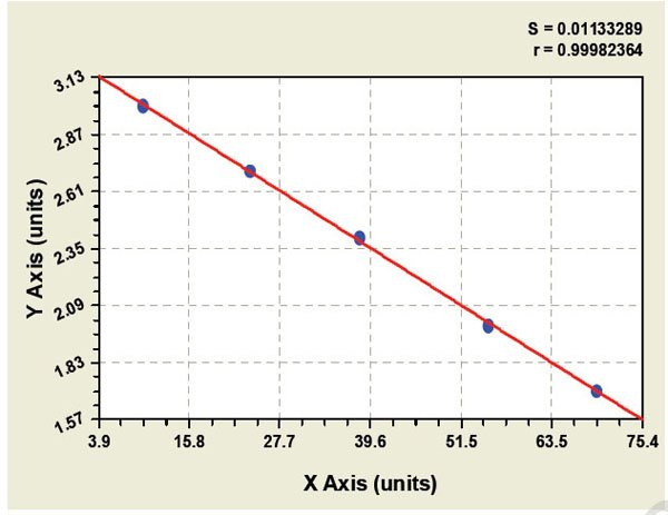 Typical Testing Data/Standard Curve (for reference only) IL-12p35.